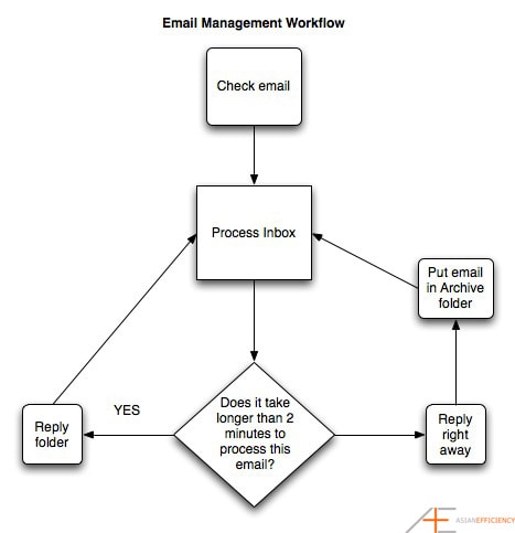 Email Management Workflow Diagram