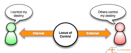locus of evaluation Internal locus of evaluation: if the process of organismic valuing is continued over time then the person will become more closely aligned with their natural.