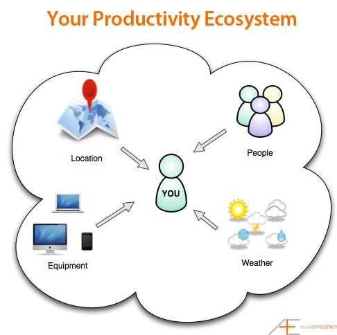 Your Productivity Ecosystem