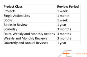 OmniFocus Series Tom Jenkins Project Classes and Review Periods