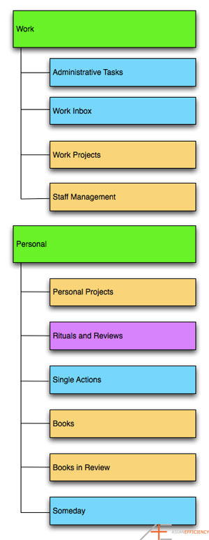 OmniFocus Series Tom Jenkins Project Folders Diagram