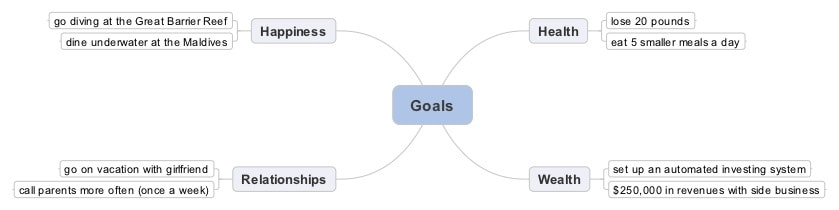 Asian Efficiency Goals Sample Mindmap