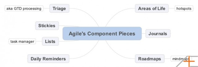 Asian Efficiency Agile Components
