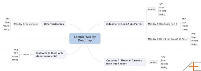 Asian Efficiency Agile Results Daily Roadmap