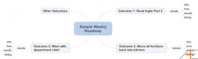 Asian Efficiency Agile Results Weekly Roadmap