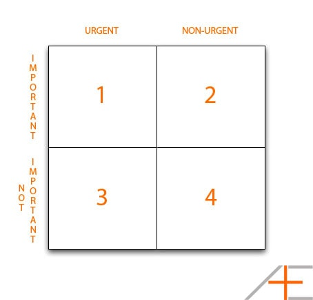 Covey's Quadrants