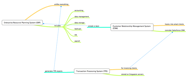 Mind Mapping Multinode Mindmap
