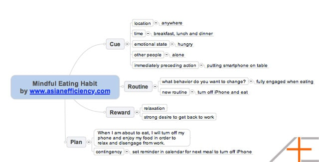 habit mindful eating mind map