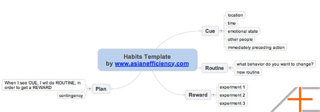 mindmap habit template