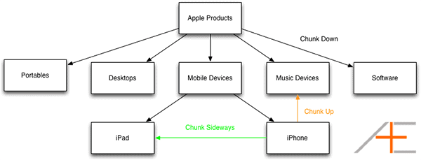 Apple Product Hierarchy